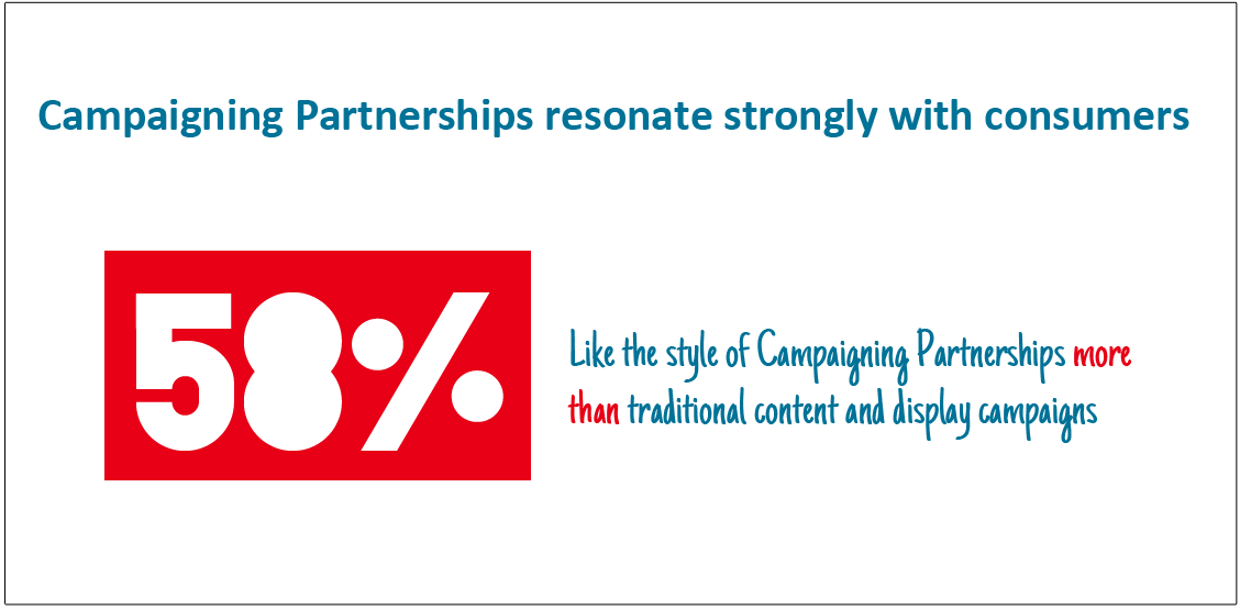 Campaigning Partnership Slide